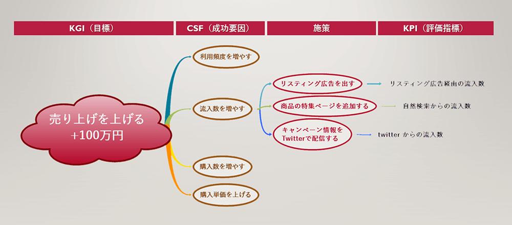 KGI(目標)からCSF(成功要因)、施策、KPI(評価指標)へブレイクダウンする