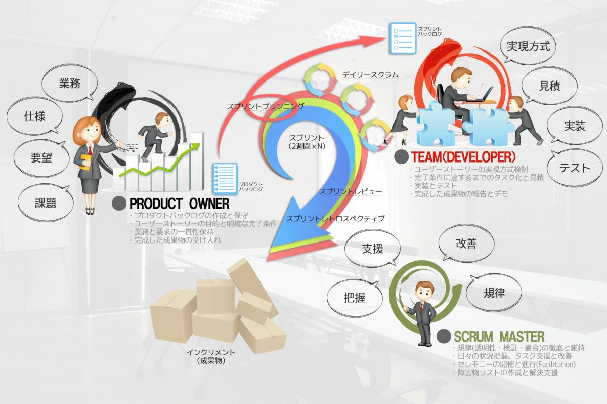 スクラム開発向けの体制と説明とロール(役割)