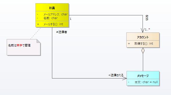 Enterprise Architectで書いたUML(クラス図)