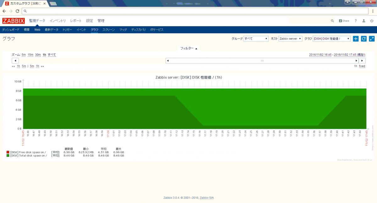 Zabbixのグラフィカル表示機能