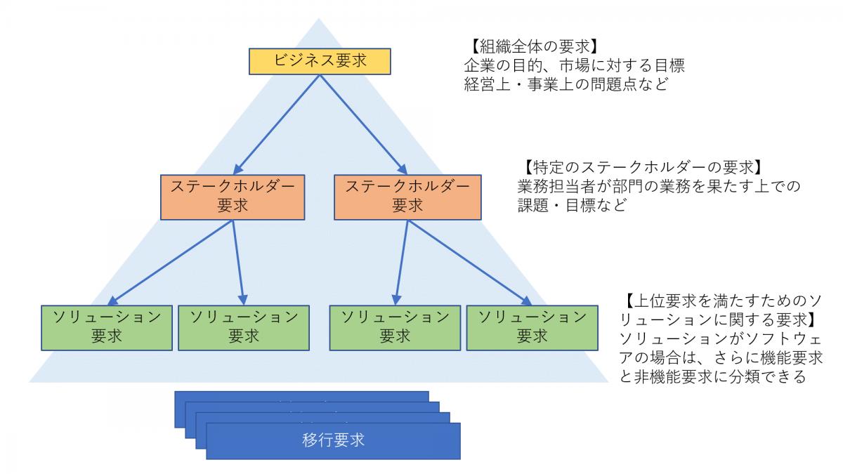 要求の階層構造