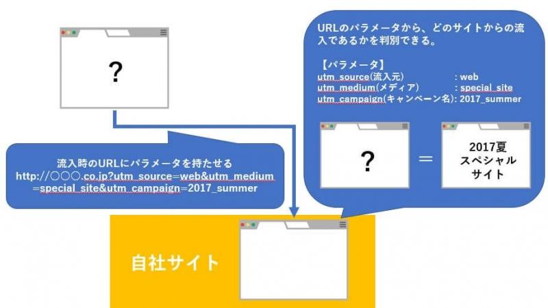 URLパラメータの付与
