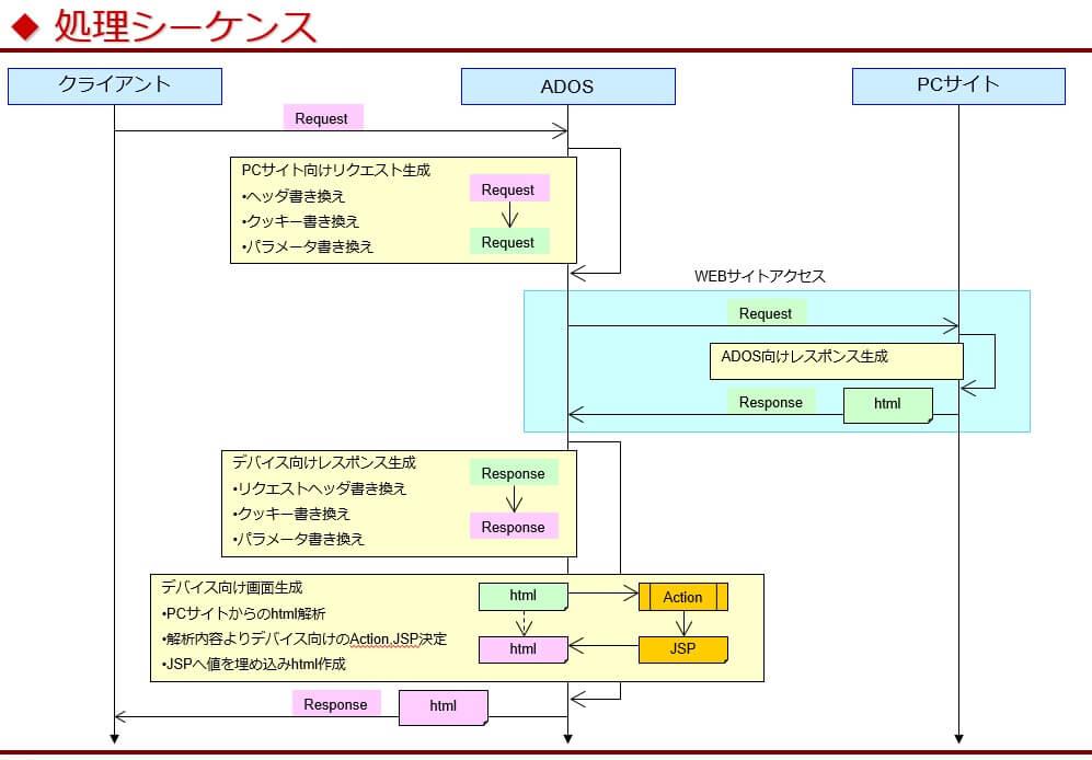 ADOSの処理シーケンス