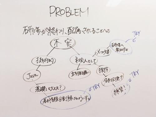 次はProblem。上手くできなかったこと、問題だと思ったことなどを挙げていきます。
