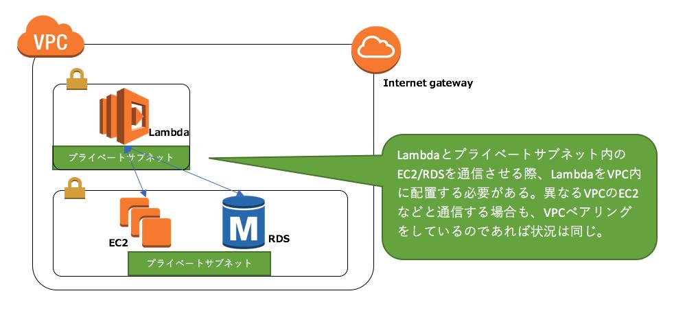 Lambdaとプライベートサブネット内のEC2/RDSを通信させる際、LambdaをVPC内に配置する必要がある。異なるVPCのEC2などと通信する場合も、VPCペアリングをしているのであれば状況は同じ。