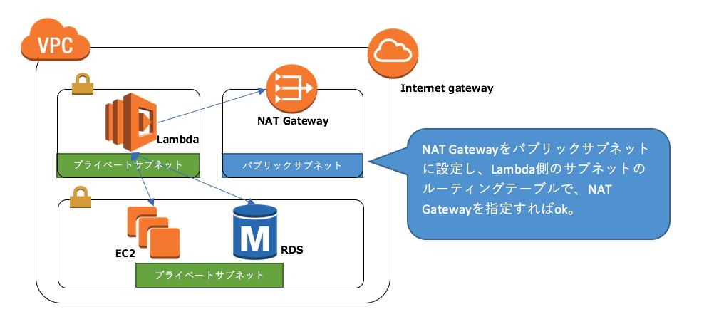 NAT Gatewayをパブリックサブネットに設定し、Lambda側のサブネットのルーティングテーブルで、NAT Gatewayを指定すればok。