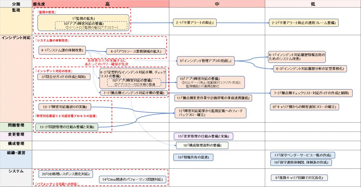 TOBE検討-対策サマリ図