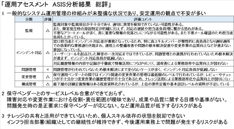 ASIS分析-総評