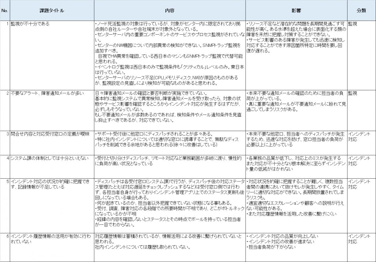 ASIS分析-1