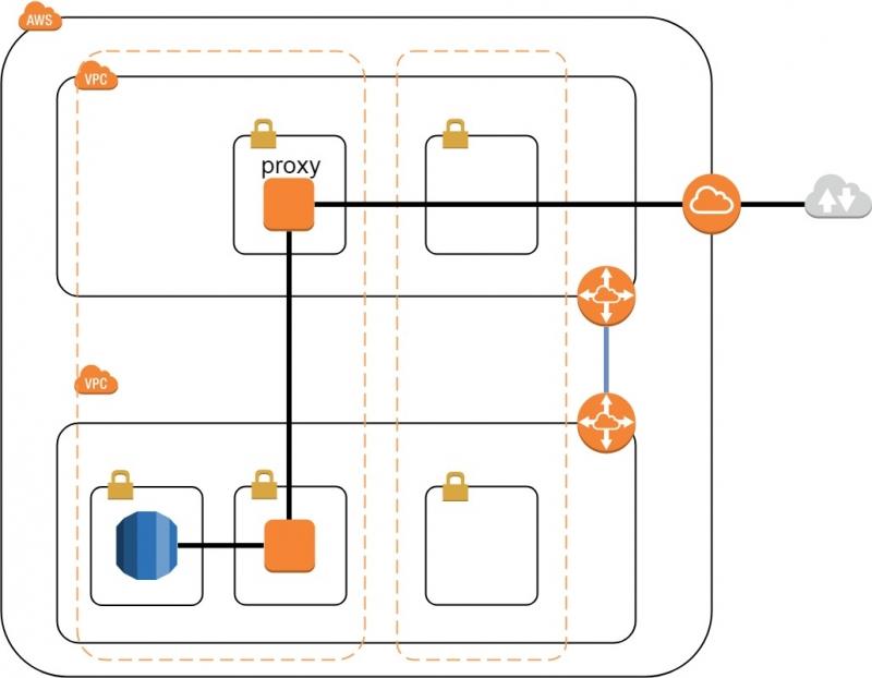 構成図:AWS CLIを使ったRDS管理方法