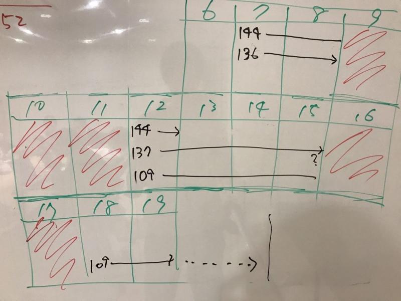 ストーリーに振られている番号ごとに、ざっくりとしたガントチャートで表現する。