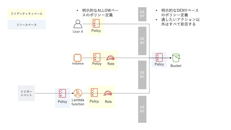 明示的なDENYを採用した場合のアクセス制御