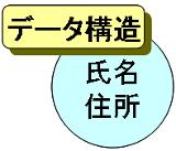クラスの成り立ち(1)