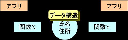 クラスの成り立ち(4)
