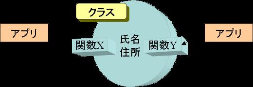 クラスの成り立ち(5)