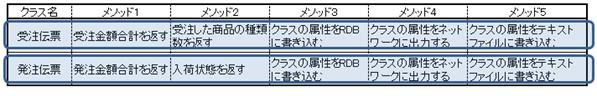 例外的に関数を許す場合(2)異なるクラスを同一の処理で扱いたい場合の説明図2