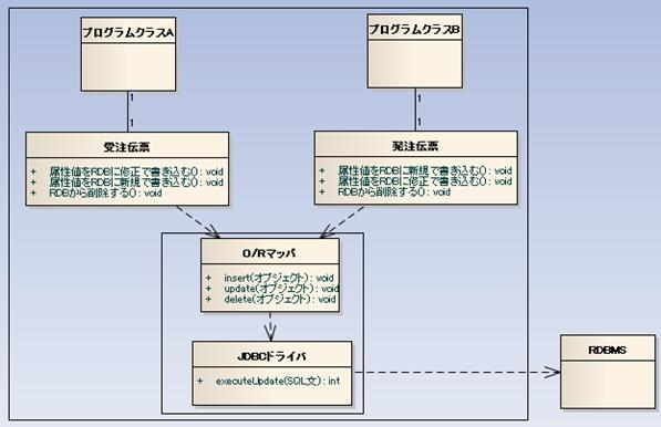 O/RマッパがJDBCドライバの上位に配置される場合の形