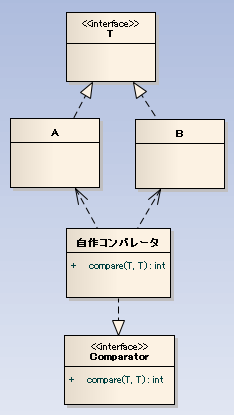 自作のComparatorを作る場合のイメージ