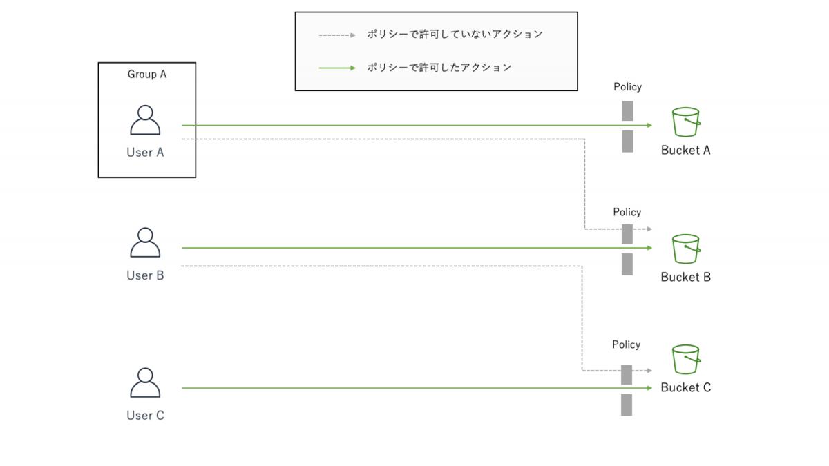 リソースベースポリシーのイメージ